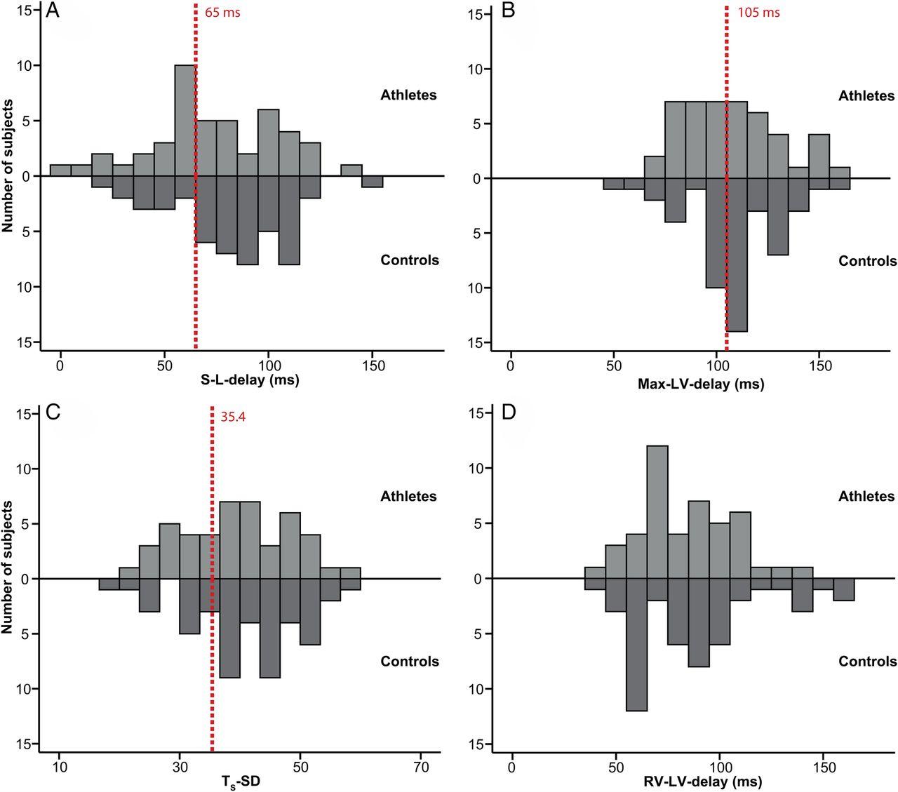 Cardiac systolic regional function and synchrony in