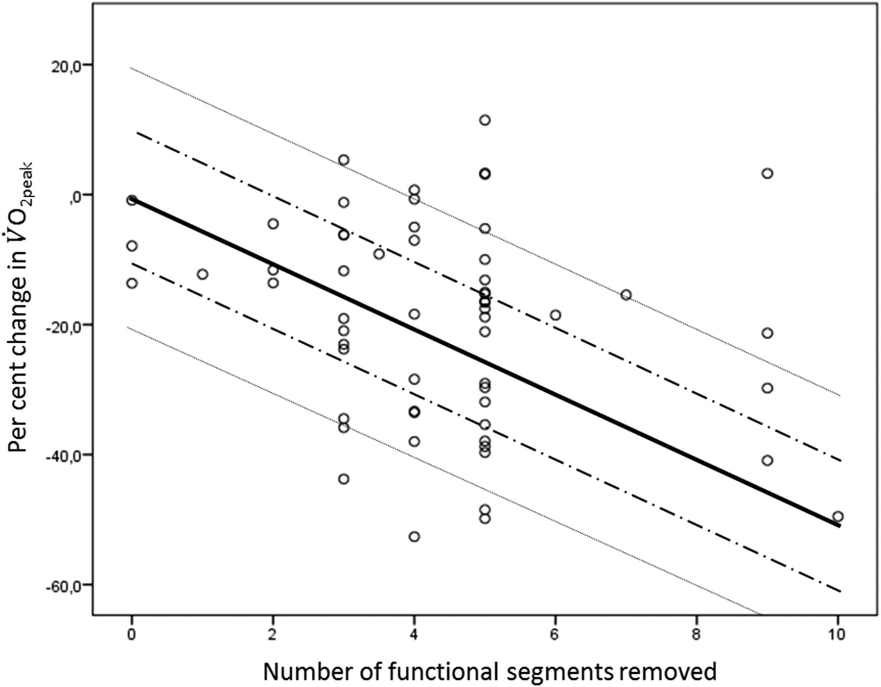 Reduction in cardiorespiratory fitness after lung resection is not ...