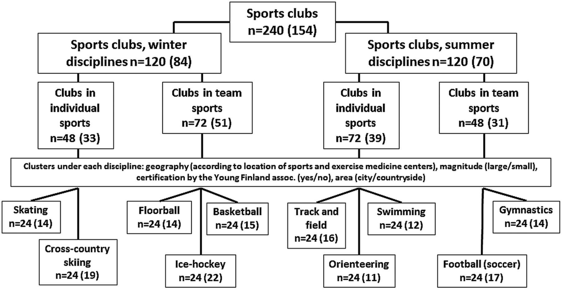 an analysis of the benefits of team sports