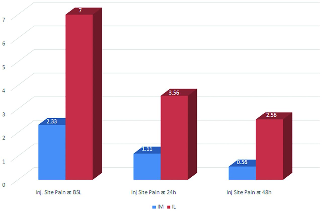 Randomised, prospective, non-blinded pilot study comparing