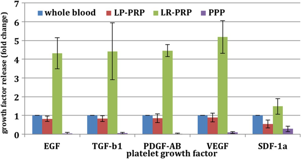 Normal platelet function in platelet concentrates requires