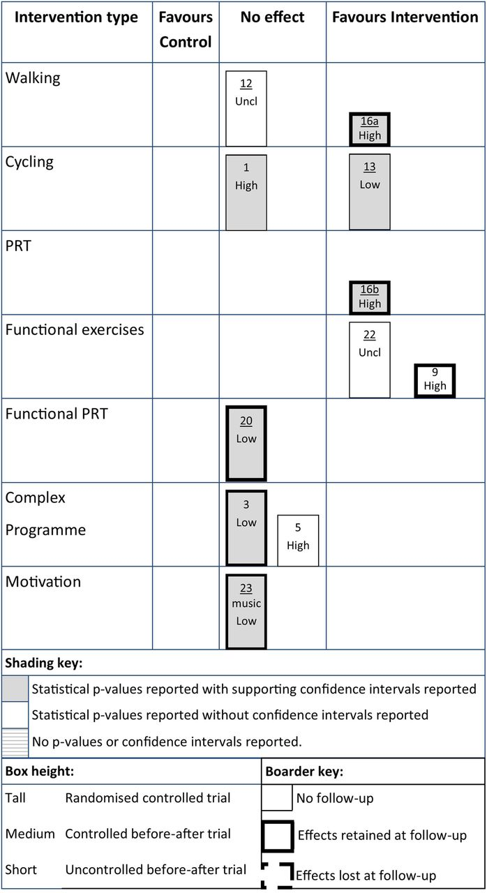 Systematic review of physical activity and exercise interventions to