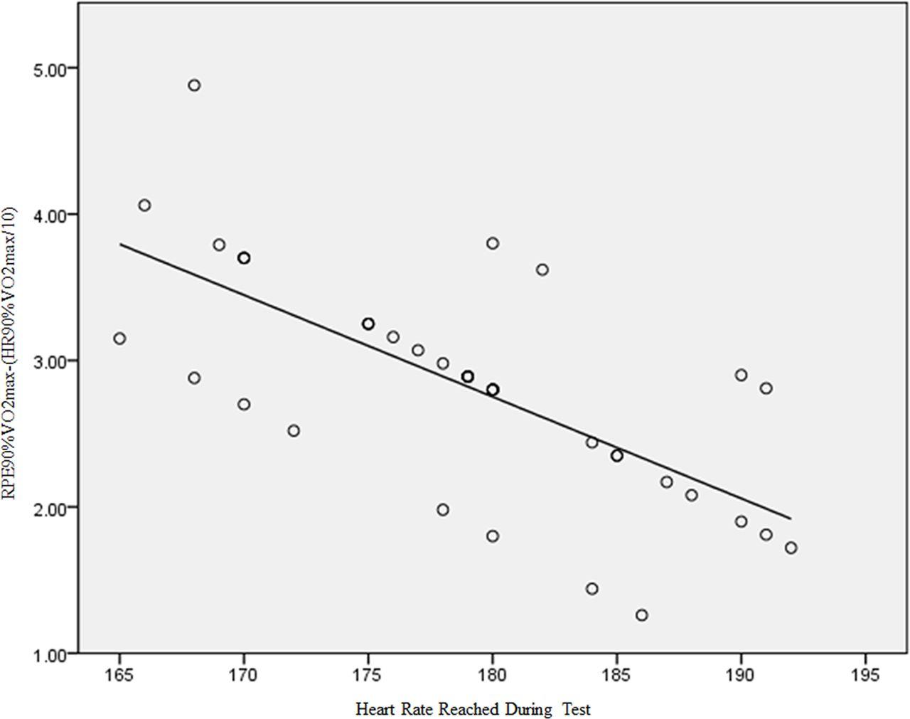 Misinterpretation Of The Borg S Rating Of Perceived