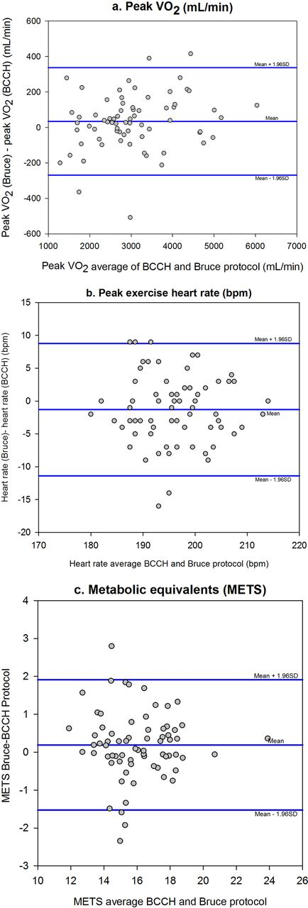 A Novel Treadmill Protocol For Exercise Testing In Children The