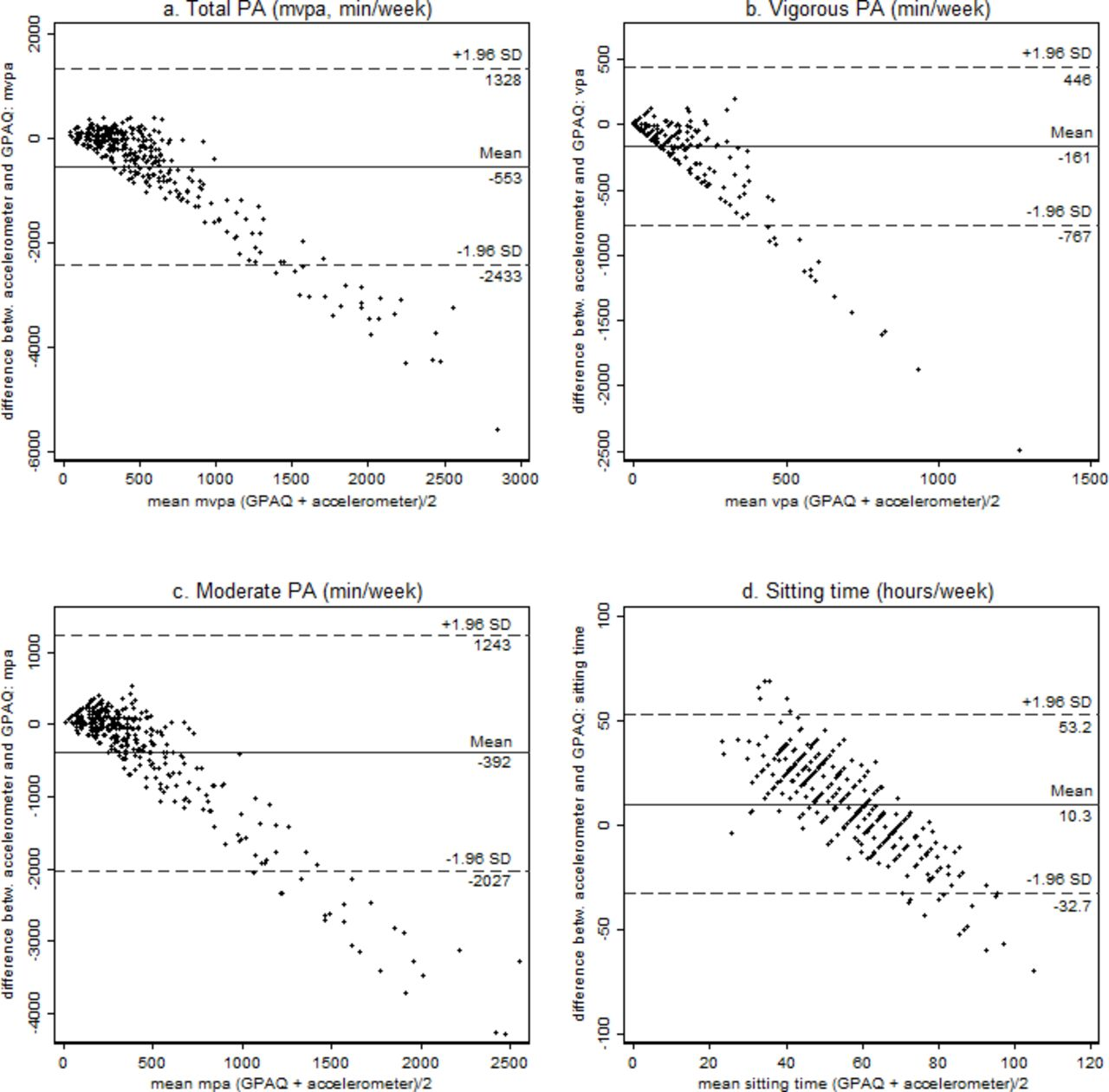 Validation of the Global Physical Activity Questionnaire for self