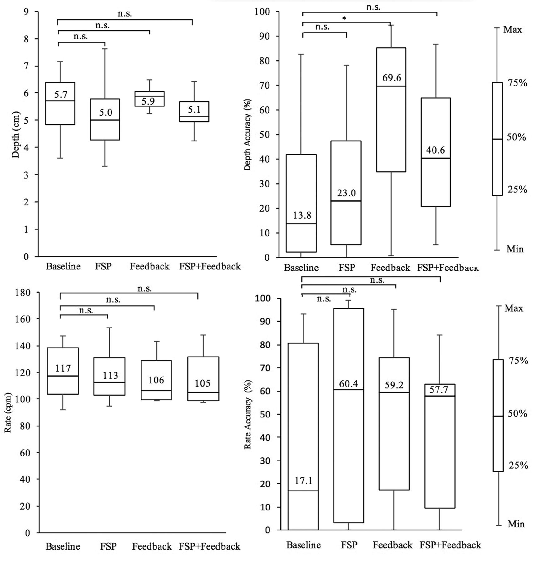 Cpr performance in the presence of audiovisual feedback or download figure 1betcityfo Image collections