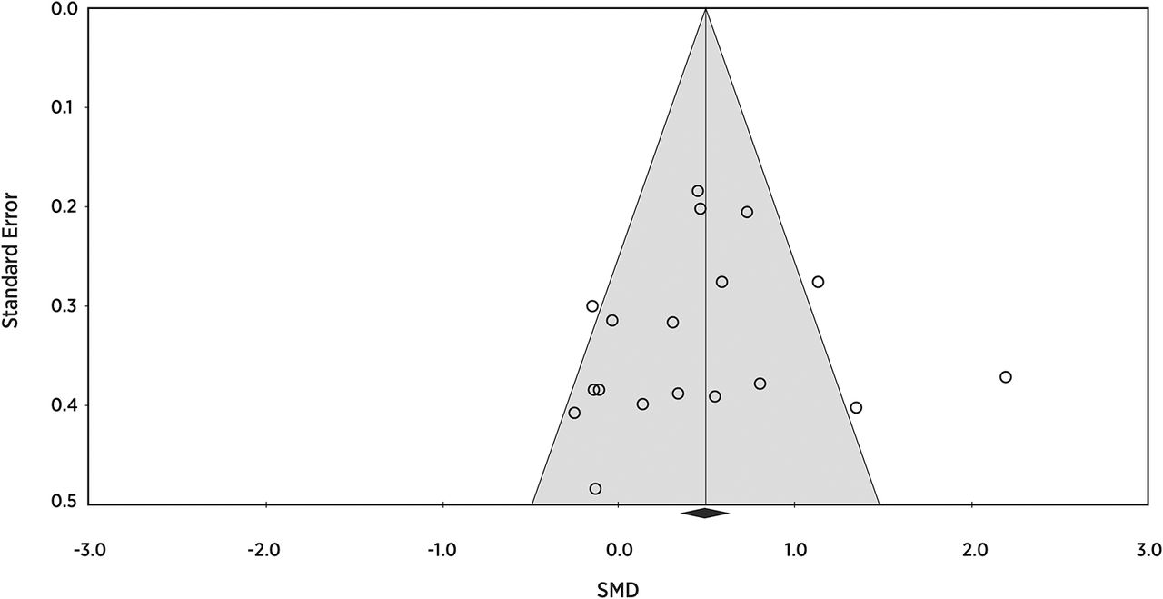 Efficacy of platelet-rich plasma injections for symptomatic ...