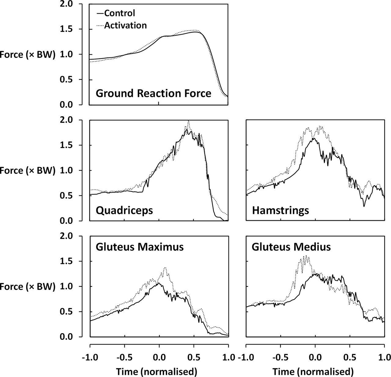 neural activation drills