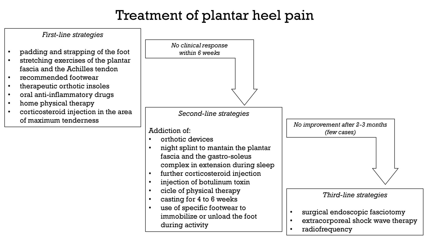 Inferior heel pain in soccer players: a retrospective study