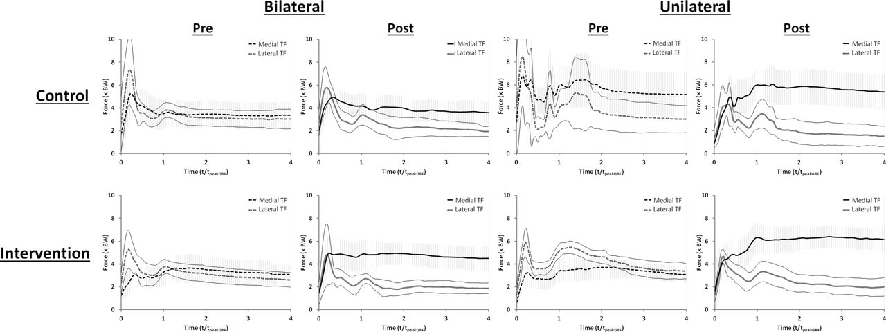Effects of an 8-week strength training intervention on tibiofemoral