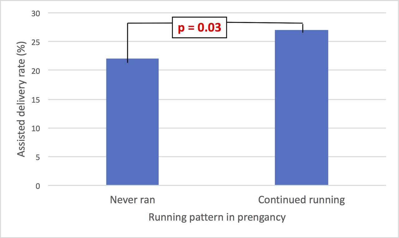 Is recreational running associated with earlier delivery and