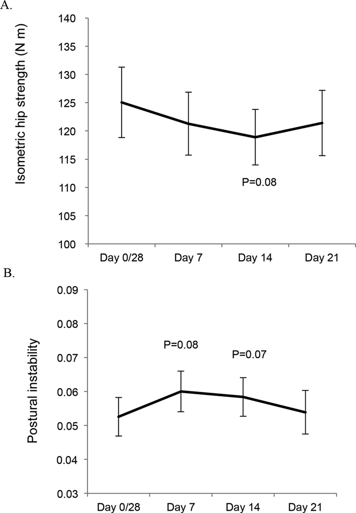 Does ovulation affect performance in tennis players?   BMJ