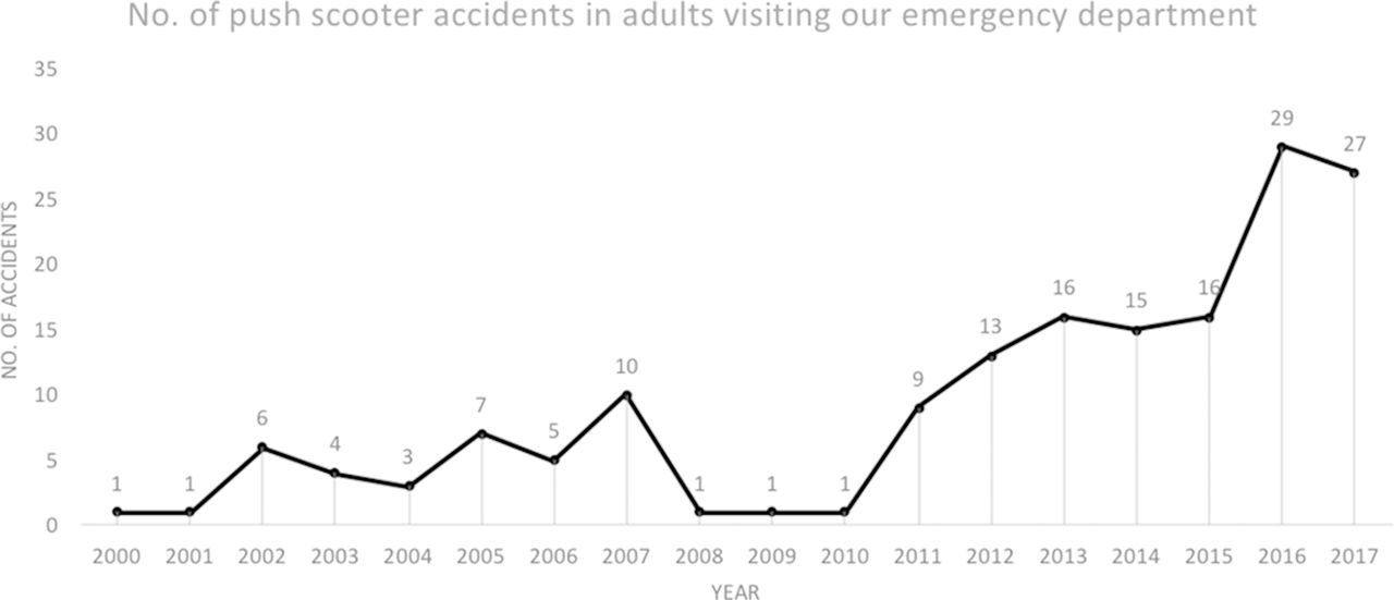 Push scooter-related injuries in adults: an underestimated