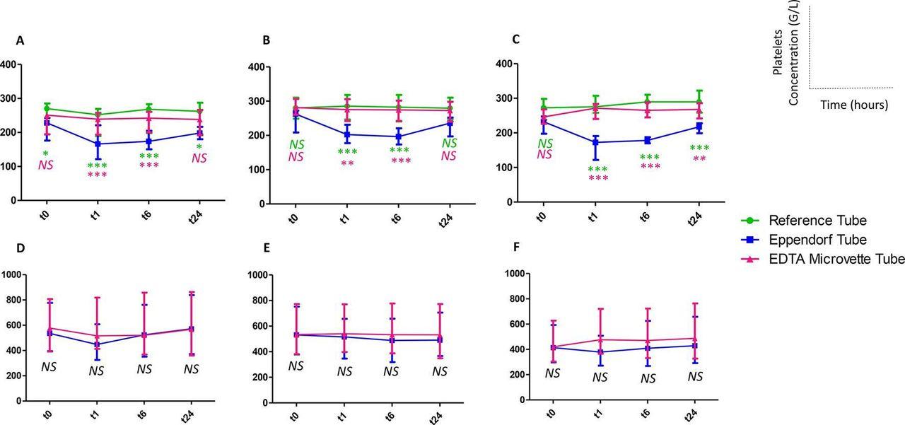 Use of platelet-rich plasma in regenerative medicine