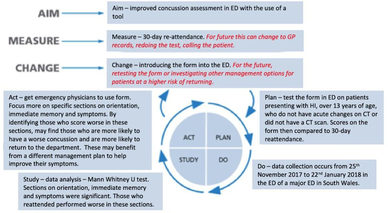 Concussion assessment in the emergency department: a