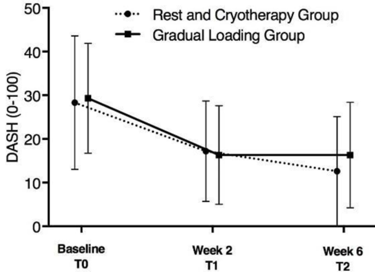 Cryotherapy or gradual reloading exercises in acute