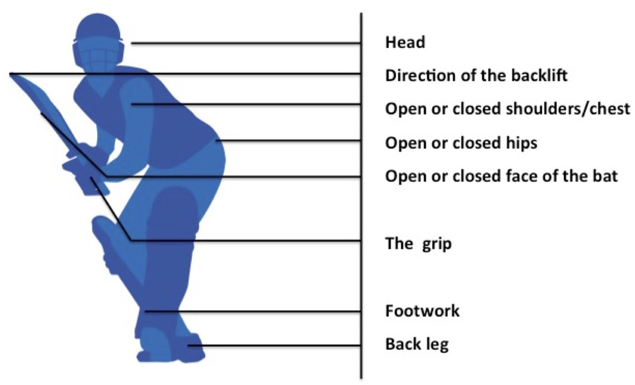 Coaching implications of the lateral batting backlift